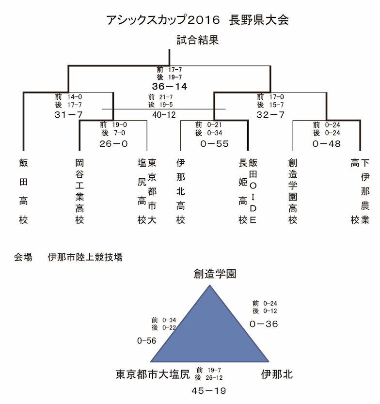 2016_Sevens_Results.jpg