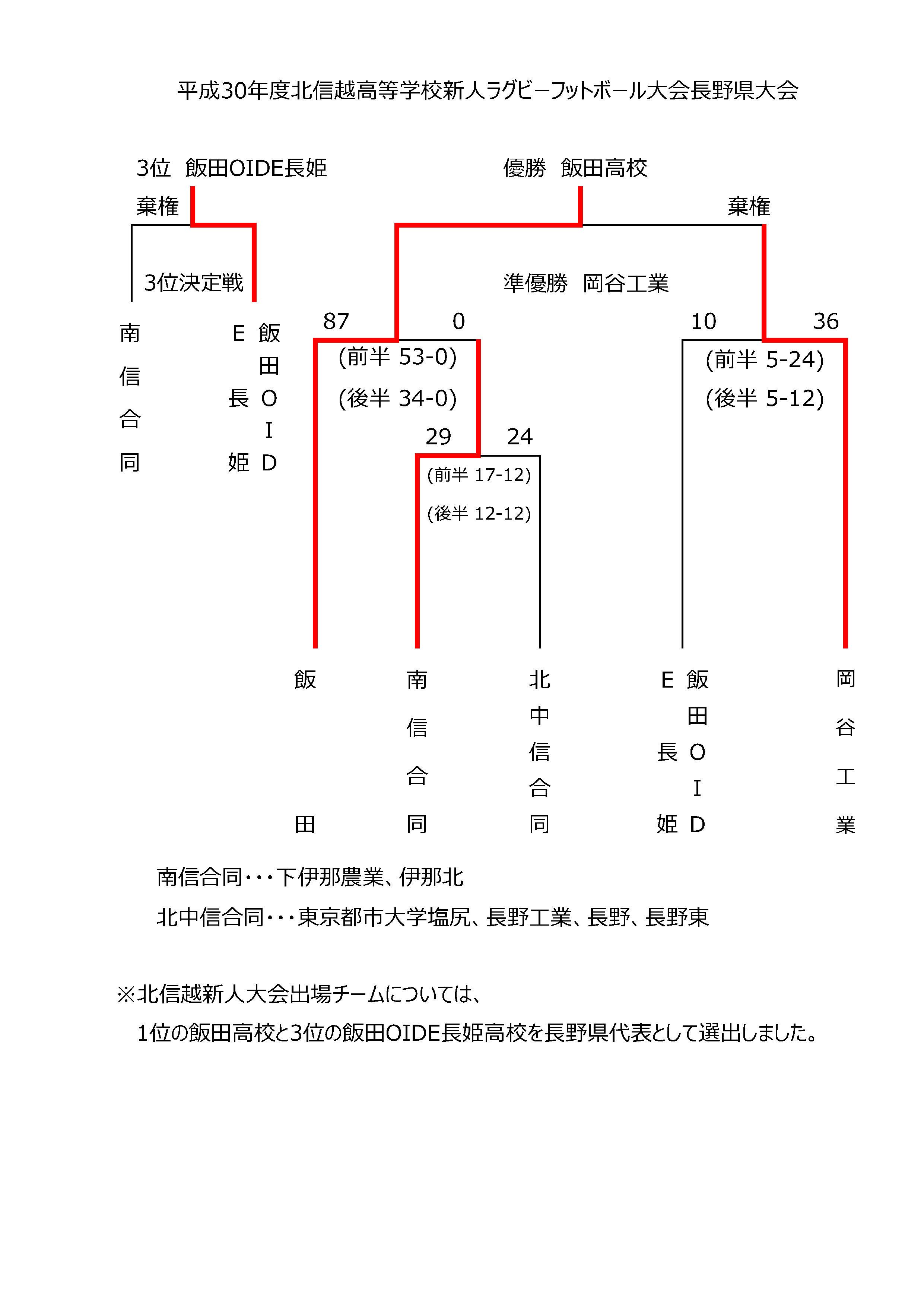 H30-Shinjin_tournament-result.jpg