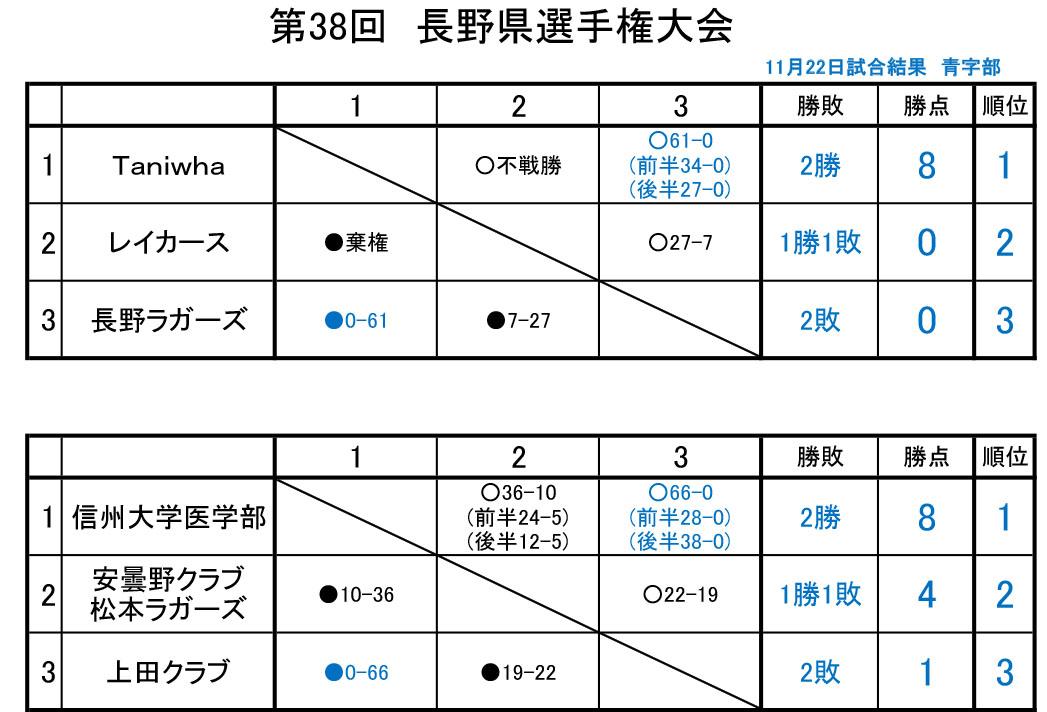 38th Nagano Prefecture Championship-match-final.jpg
